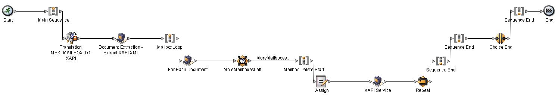 DeleteMailbox_BP